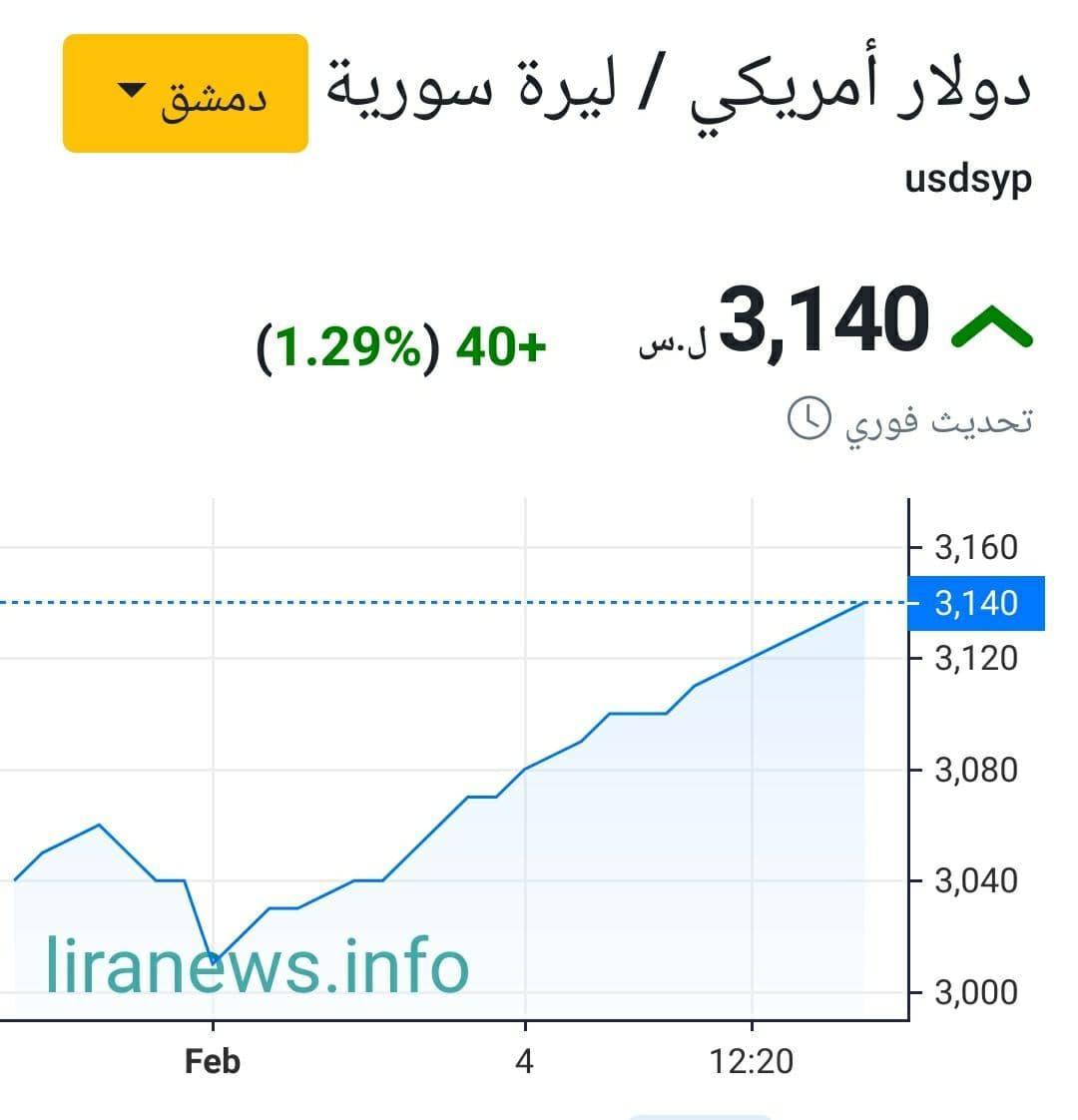 تغير الليرة السورية مقابل الدولار في دمشق على مدى أسبوع